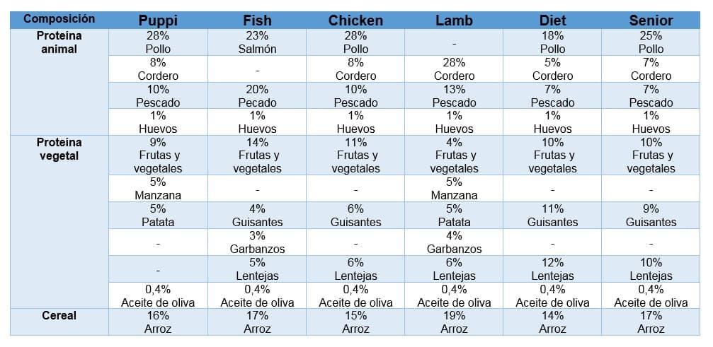 Composición nutricional del Pienso Gosbi Exclusive